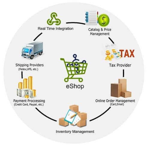 ecommerce-solution-for-microsoft-erp