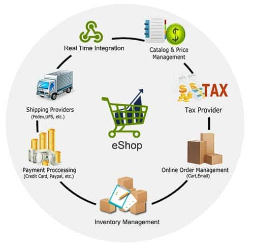 Real-time Integrated eCommerce solution for Dynamics NAV
