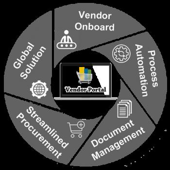 vendor portal - dynamics eshop